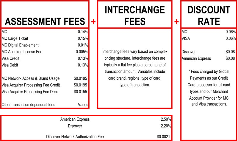 credit card fees - Credit Card Fees For Businesses